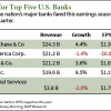 big bank earnings
