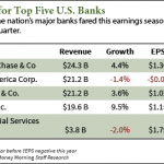Big Bank Earnings Signal End to Legal Concerns – But New Troubles Are Brewing