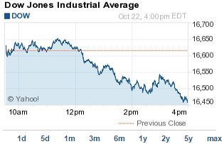 Dow Jones Today Boosted to 216-Point Gain by CAT and MMM Earnings