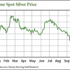price of silver this week