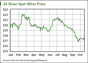The Price of Silver This Week and a Look Ahead