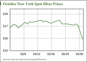 why silver prices are falling