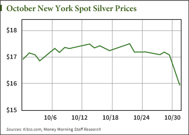 Why Silver Prices Are Falling and What's in Store for November