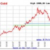 why today's gold price is going down 10 year gold
