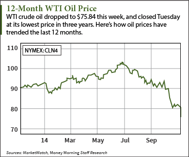 How to Invest in Oil Stocks as Prices Dip