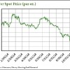 silver prices in 2014