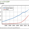 profit from China's currency Unadjusted