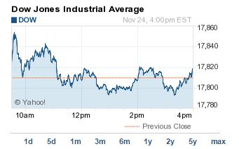 Dow-Jones-today-112414