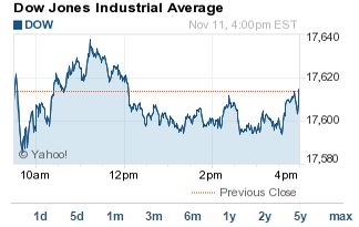 Dow Jones Today Inches Up for Fifth Record Close in a Row