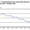 October U.S. jobs report