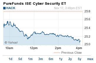 cybersecurity ETF