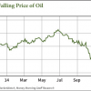 why oil prices are so low