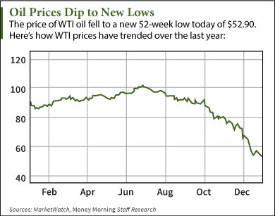 Oil Prices Today Hit New Low, Remain Extremely Volatile