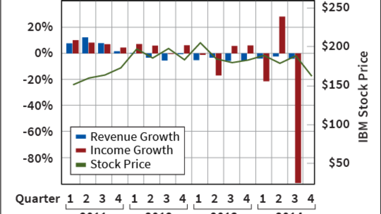 How IBM Stock Can Stop the Bleeding