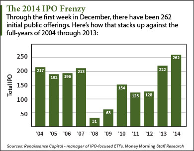 2014 ipo