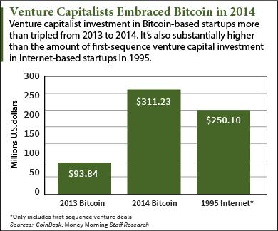 bitcoin forecast 2015