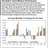 December stock market forecast