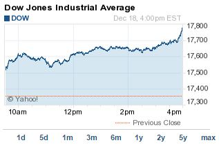 Dow Jones Today Soars 421 Points for Best Gain in 3 Years