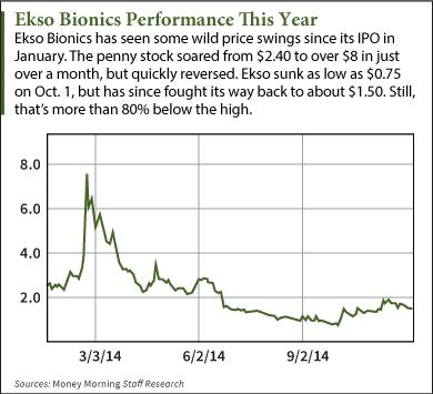 Unloved Pick Of The Week Ekso Bionics Otc Ekso Stock
