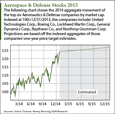 aerospace-and-defense-stocks-to-buy-2015