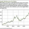 apple stock forecast