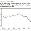 Bakken shale stocks