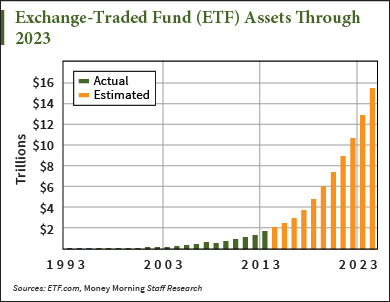 This is the granddaddy of ETFs – the oldest and most easily recognized of the exchange-traded funds. It tops the list in terms of AUM and trading volume, making it appropriate for both tactical.