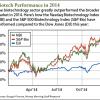 biotech stocks to buy in 2015
