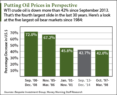 Crude Oil Price Chart: This Is the 4th-Largest Drop in 30 Years