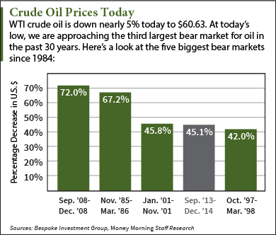 Crude oil prices today