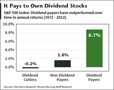 dividend paying stocks list