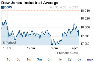 Dow jones options trading