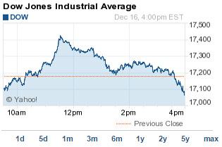 Stock Trading vs. Option Trading