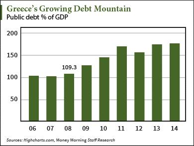 greeces-growing-debt-mountain
