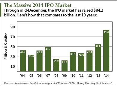 massive ipo market