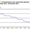 Labor Department jobs report
