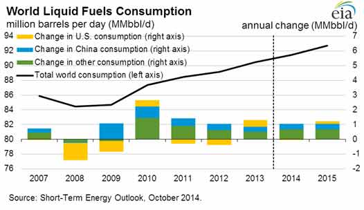oil price forecast 2015 graphed