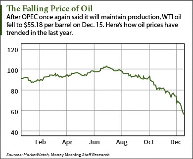 oil prices in 2015