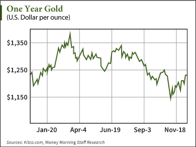 Gold and Silver Prices in 2015