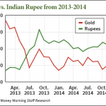 Price of Gold Flat in 2014 – but Indian Demand Roars Higher