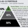 the 50 40 10 portfolio