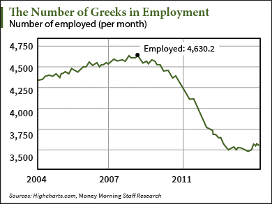 profit from Greece