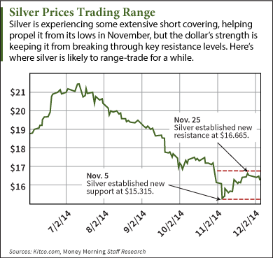 why silver prices are down