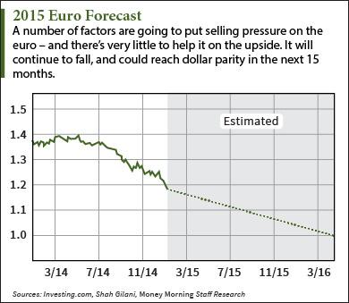 2017 Euro Forecast