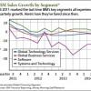2015 IBM stock forecast