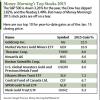 2015 stock picks
