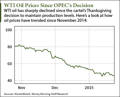 Oil Price Today and the Impact of Saudi King's Death