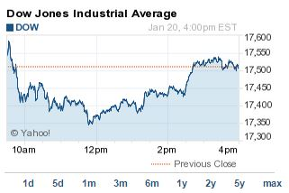 Dow Jones today