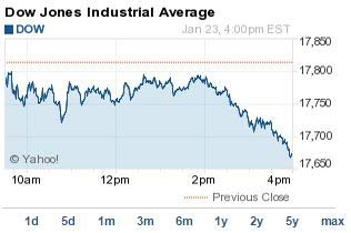 Dow Jones Fell Triple Digits Today - Here's Why