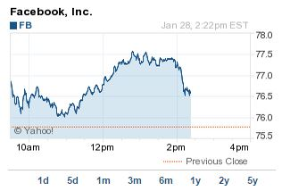 Facebook earnings